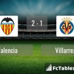 Match image with score Valencia - Villarreal
