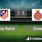 Match image with score Atletico Madrid - Girona