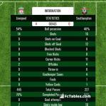 Match image with score Liverpool - Southampton