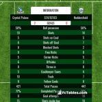 Match image with score Crystal Palace - Huddersfield