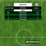 Match image with score Newcastle United - Leicester