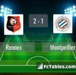 Match image with score Rennes - Montpellier