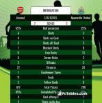 Match image with score Arsenal - Newcastle United