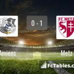 Match image with score Amiens - Metz