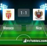 Match image with score Monaco - Nice