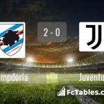 Match image with score Sampdoria - Juventus