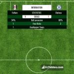 Match image with score Fulham - Chelsea