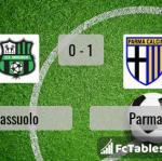 Match image with score Sassuolo - Parma