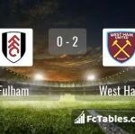 Match image with score Fulham - West Ham