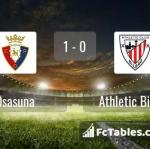 Match image with score Osasuna - Athletic Bilbao