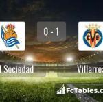 Match image with score Real Sociedad - Villarreal
