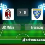 Match image with score AC Milan - Frosinone