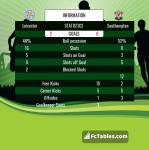 Match image with score Leicester - Southampton