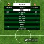 Match image with score AEK Athens - CSKA Moscow
