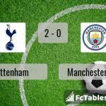 Match image with score Tottenham - Manchester City