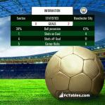 Match image with score Everton - Manchester City
