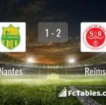 Match image with score Nantes - Reims