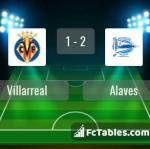 Match image with score Villarreal - Alaves