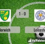 Match image with score Norwich - Leicester