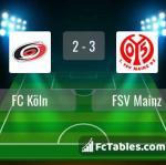 Match image with score FC Köln - FSV Mainz