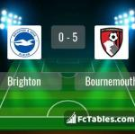 Match image with score Brighton - Bournemouth