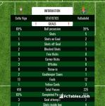 Match image with score Celta Vigo - Valladolid