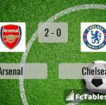 Match image with score Arsenal - Chelsea