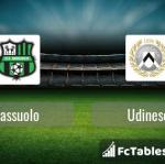 Preview image Sassuolo - Udinese