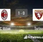Match image with score AC Milan - Torino