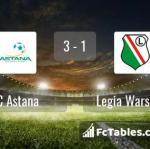 Match image with score FC Astana - Legia Warszawa