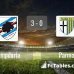 Match image with score Sampdoria - Parma
