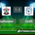 Match image with score Southampton - Cardiff