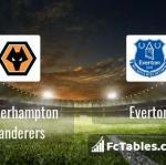 Preview image Wolverhampton Wanderers - Everton
