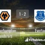 Match image with score Wolverhampton Wanderers - Everton