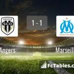 Match image with score Angers - Marseille
