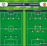 Lineup image Manchester City - Manchester United