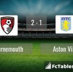 Match image with score Bournemouth - Aston Villa