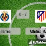 Match image with score Villarreal - Atletico Madrid