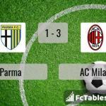 Match image with score Parma - AC Milan