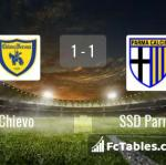 Match image with score Chievo - SSD Parma