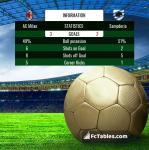 Match image with score AC Milan - Sampdoria