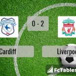 Match image with score Cardiff - Liverpool