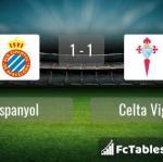 Match image with score Espanyol - Celta Vigo