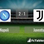 Match image with score Napoli - Juventus