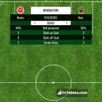Match image with score Reims - Nice