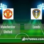 Preview image Manchester United - Leeds