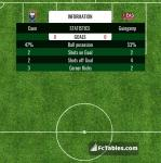 Match image with score Caen - Guingamp