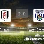 Match image with score Fulham - West Bromwich Albion