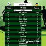 Match image with score Getafe - Valencia