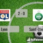 Match image with score Lyon - Saint-Etienne